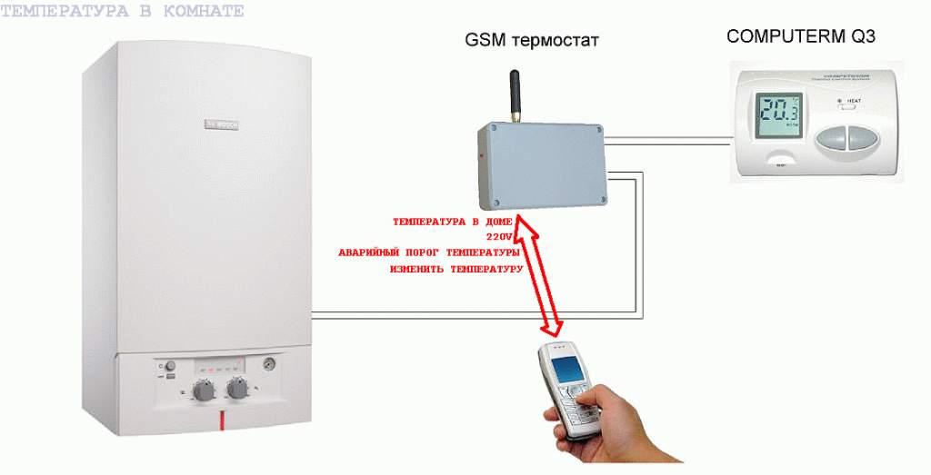 Котел с GSM-контроллером