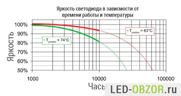 График деградации светодиода в зависимости от температуры и времени работы