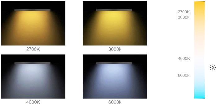 Цветовые температуры светильников