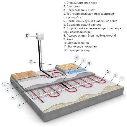 Монтаж кабельного электрического пола на старое покрытие