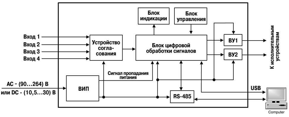 На функциональной схеме указаны блоки и связи между ними