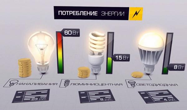 как окупаются светодиодные лампы