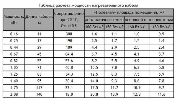 Таблица расчета мощности нагревательного кабеля для теплого электрического пола