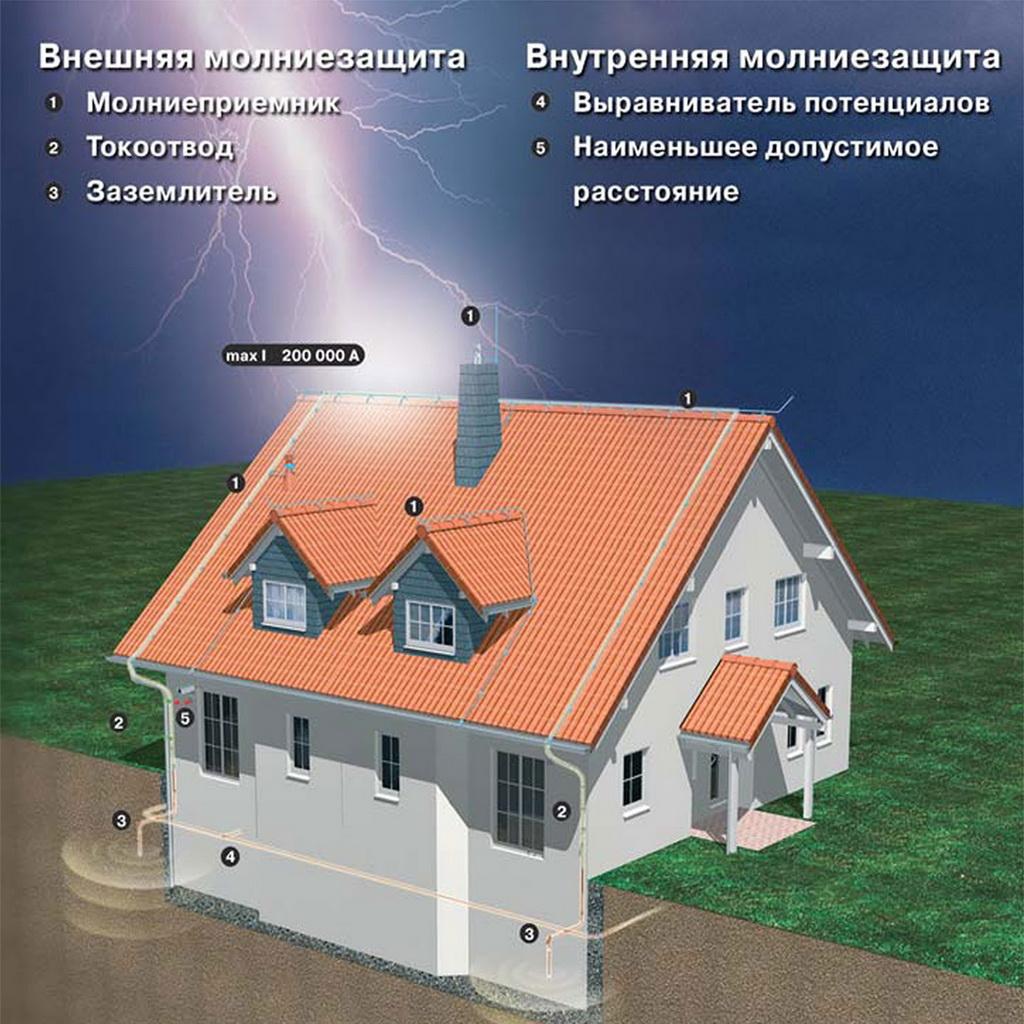molniezashhita-v-chastnom-dome