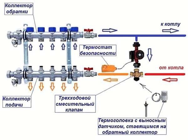 Принцип работы смесительного узла