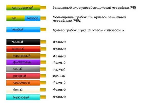 Правила цветового обозначения проводов согласно ПУЭ