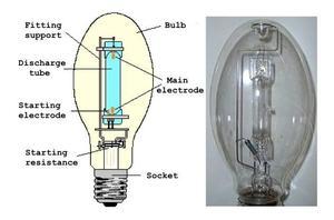 Технические характеристики ламп ДРЛ