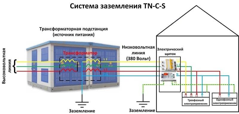 Пример подключения по схеме TN-C-S