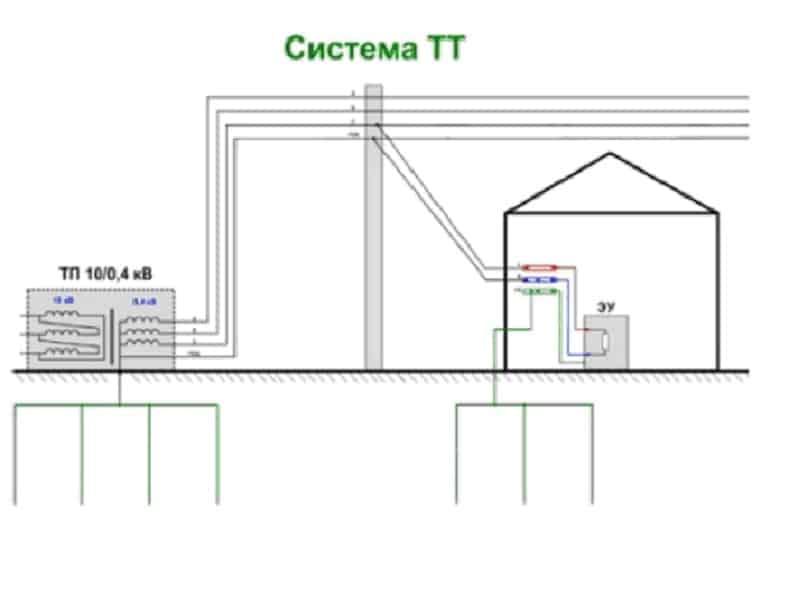 Пример подключения по схеме TT