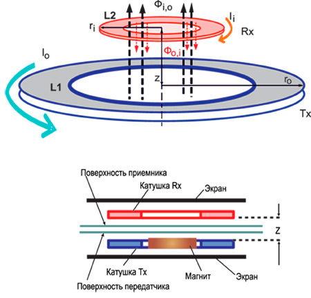 Схема принципа действия беспроводных зарядных устройств