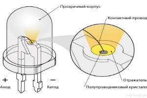 Принцип действия светодиодного излучателя