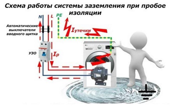 Механизм действия системы заземления при нарушении изоляции