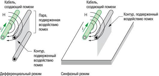 принцип индуктивной связи
