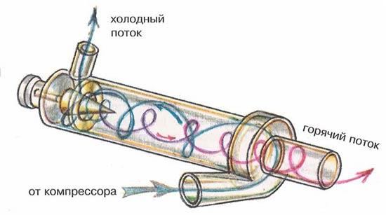 Принцип работы генератора гидротипа