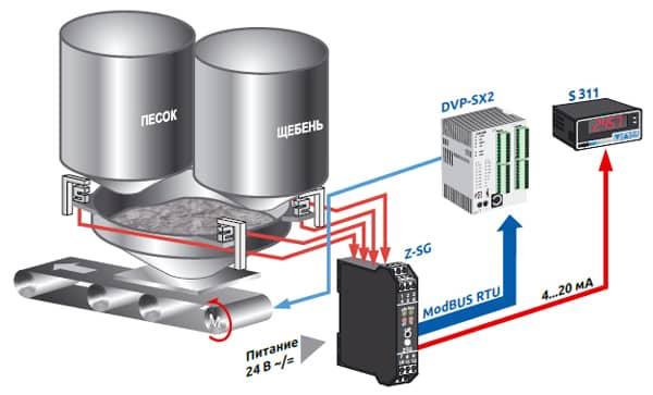 принцип работы тензометрического модуля Z-SG