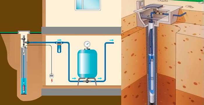 Расположение скважинного насоса в системе водопровода