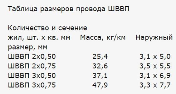Размеры проводов ШВВП