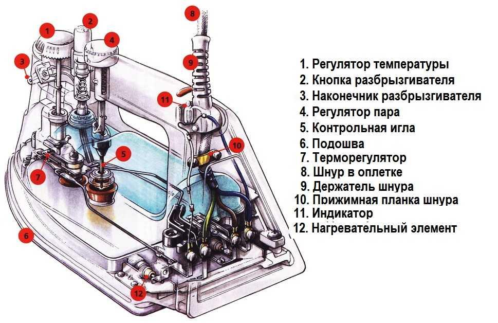 Утюг с отпаривателем и разбрызгивателем (без парового удара)