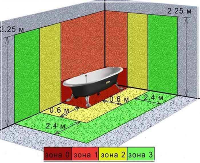 Зоны в ванной