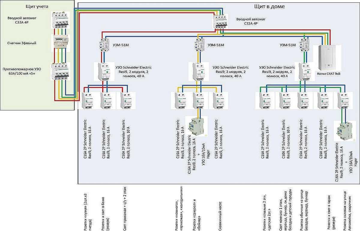 Сделать план трехфазного электрощита — распределить нагрузку между тремя фазами