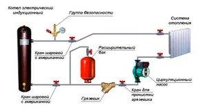 Сборка котла отопления