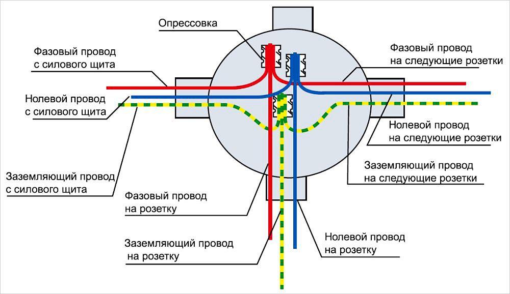 Схема подключения заземляющего кабеля