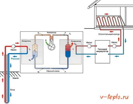 подключение к отопительной системе