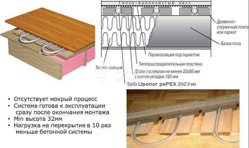 Схема укладки водяного пола в деревянном доме
