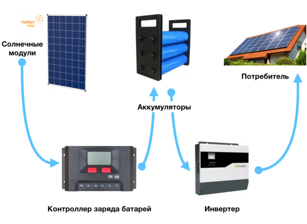 схема классической автономной солнечной электростанции