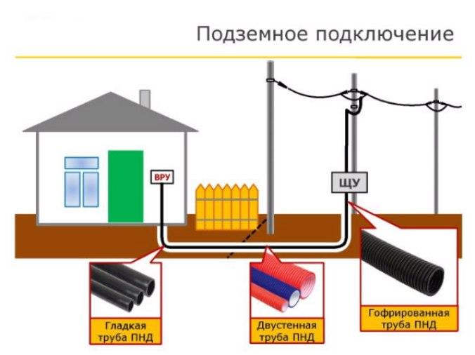 подземный ввод электричества
