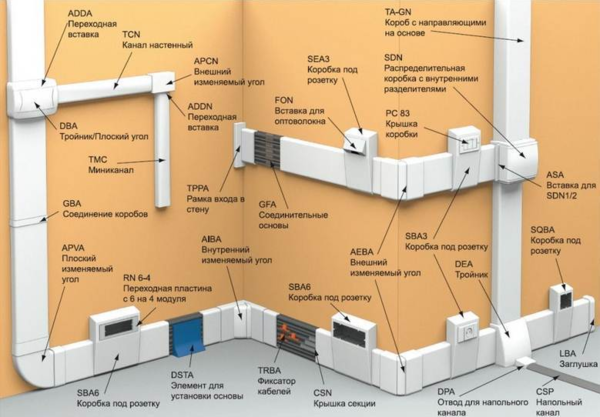 Система кабель-канала
