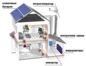 Солнечная система электроснабжения частного дома