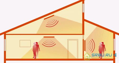 Способы установки ИК обогревателей