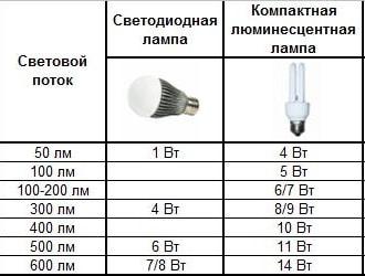 световой поток, лампы