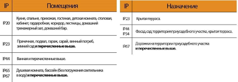 Еще несколько классов защиты IP с областью их применения