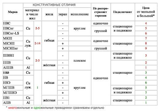 Таблица подбора аналога провода ПВ 3