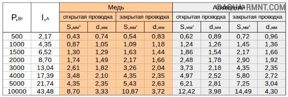 Таблица расчет сечения кабеля