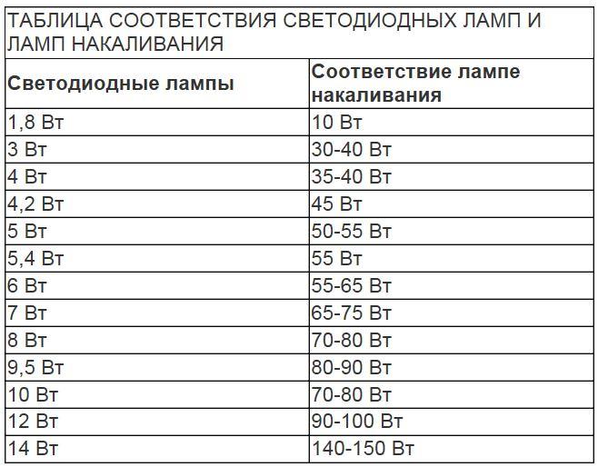 Таблица светодиодных ламп и ламп накаливания