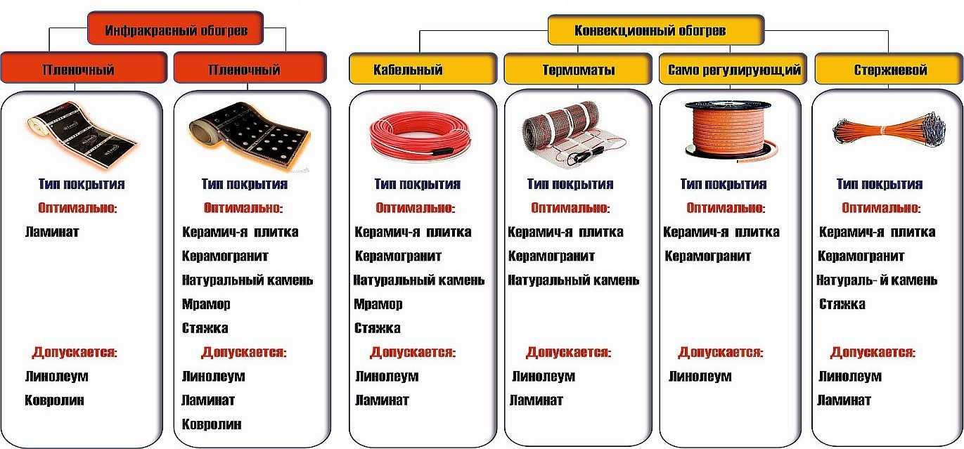 Виды нагревательных элементов и их назначение