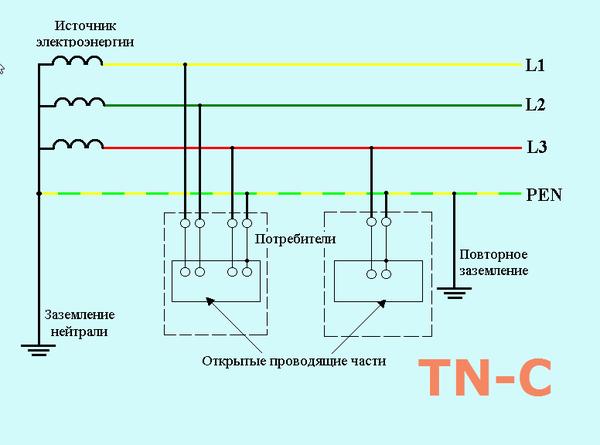 системы заземления TNC