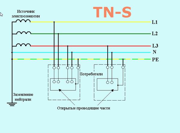 системы заземления TNS
