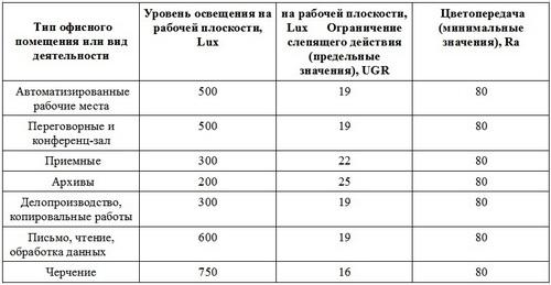 Таблица норм освещения в офисных помещениях