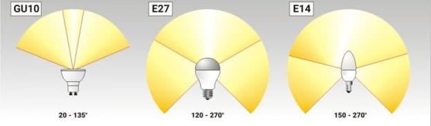 Углы свечения светодиодных ламп