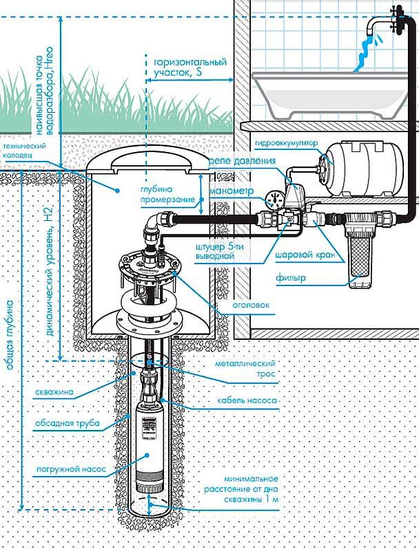 Все элементы системы водоснабжения со скважинным насосом