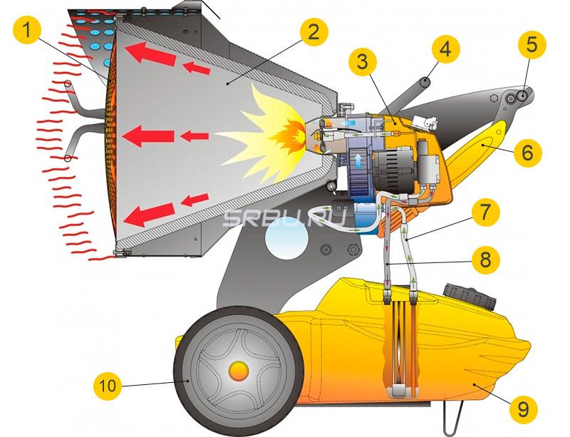 Устройство дизельного инфракрасного нагревателя