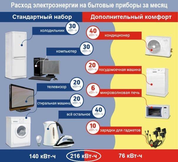 Объем электропотребления