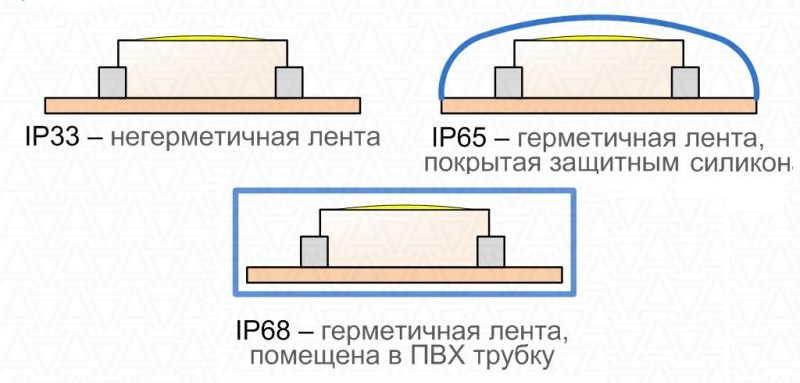 Как выглядят светодиодные ленты с разной степенью защиты