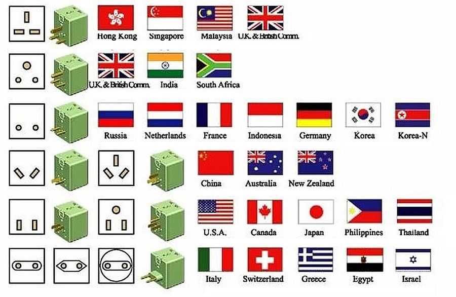 Типы электрических контактов в странах мира