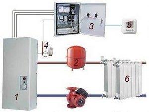 Виды электрического отопления для жилья