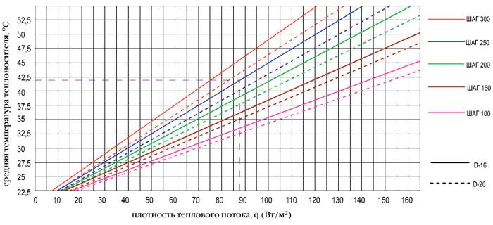 График плотности теплового потока